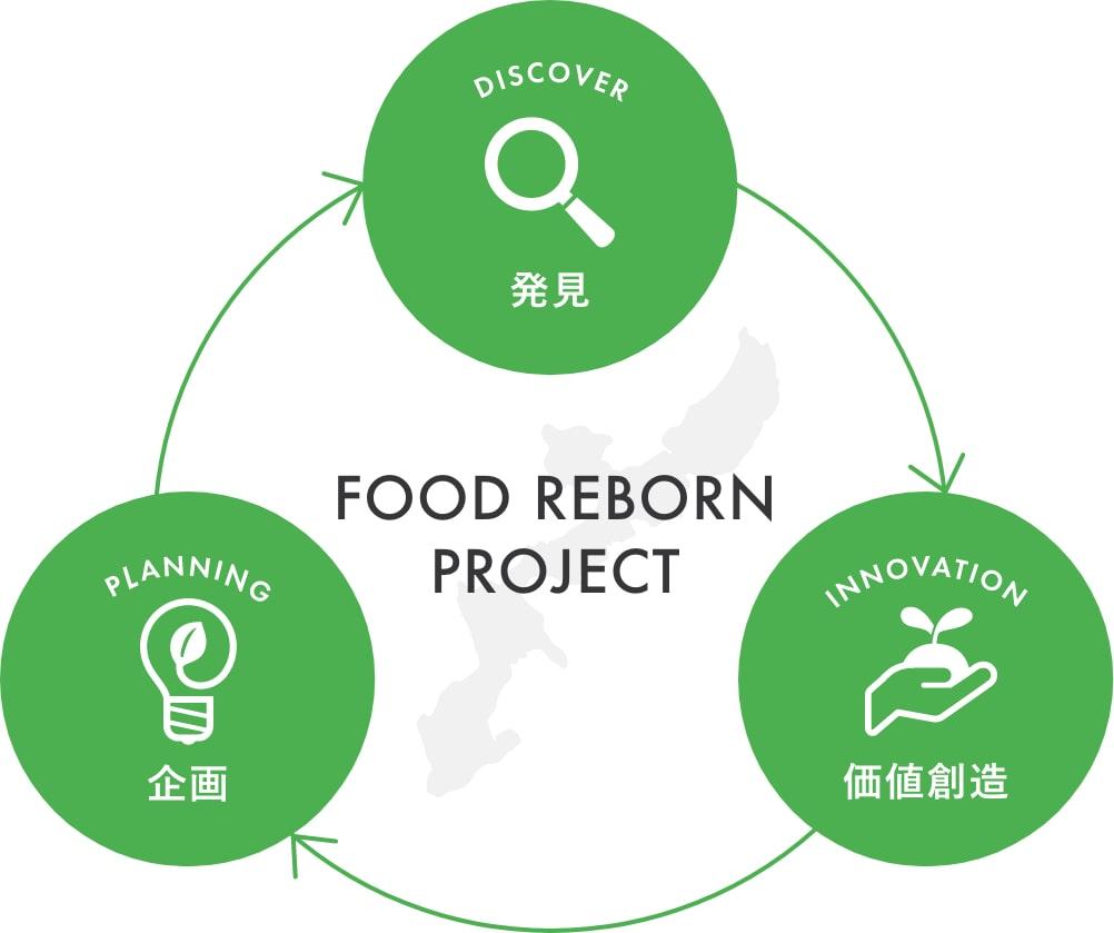 FOOD REBORNプロジェクトのイメージ図